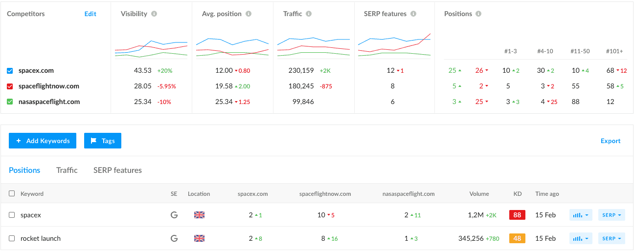 Graphs showing ranking comparison compared to competitors