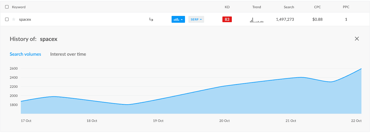Graph showing a keywords search volume over time