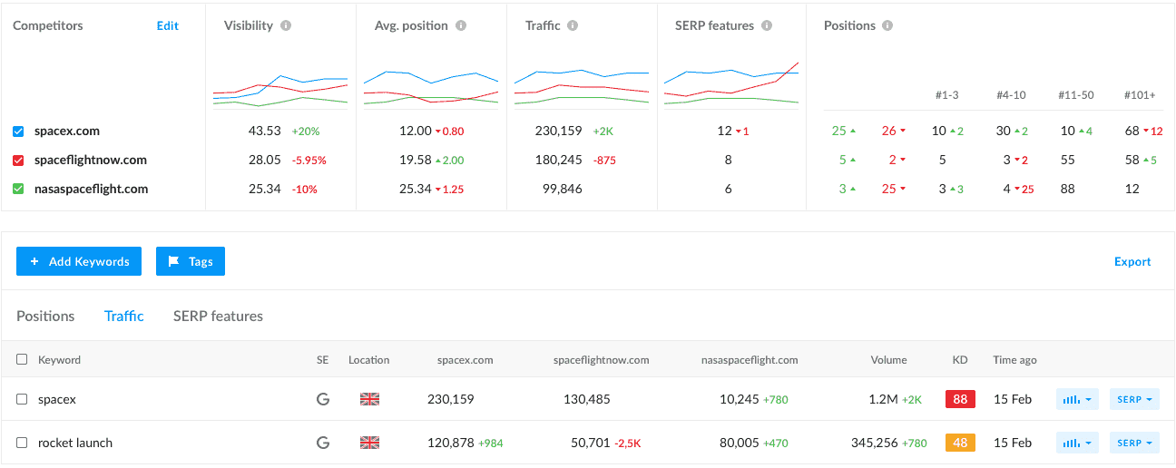 Graphs showing traffic comparison compared to competitors